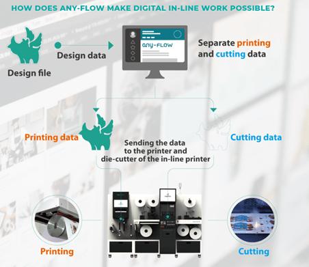 inline printing workflow